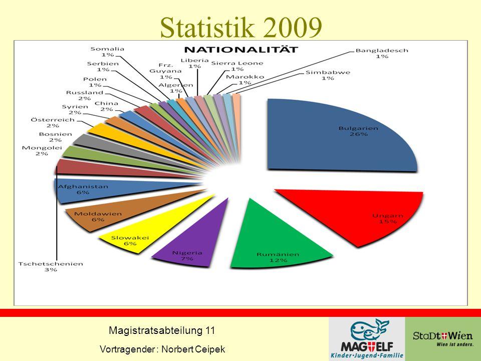 Magistratsabteilung 11 Vortragender : Norbert Ceipek