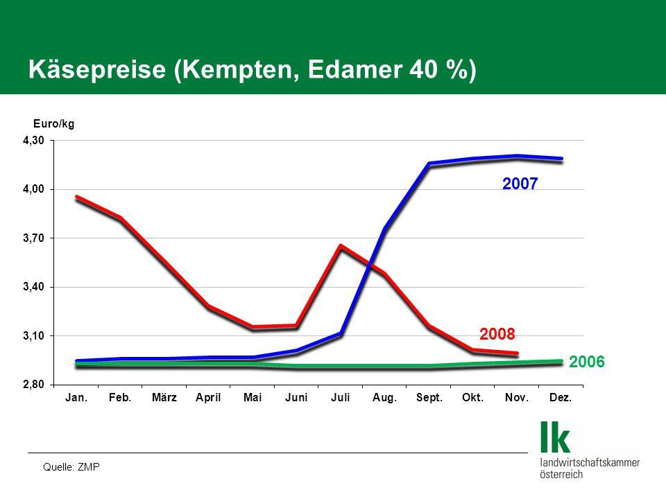Käsepreise (Kempten, Edamer 40 %) Quelle: ZMP