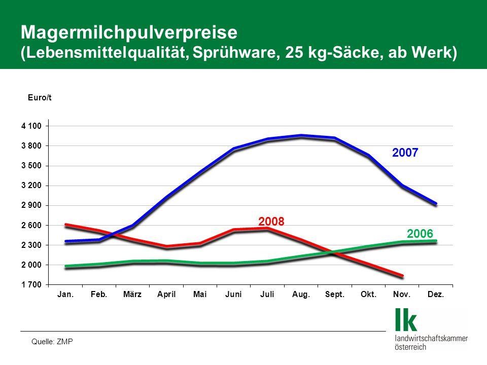 Magermilchpulverpreise (Lebensmittelqualität, Sprühware, 25 kg-Säcke, ab Werk) Quelle: ZMP