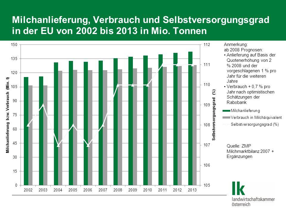 Milch Erzeuger- und Verbraucherpreise 1987 bis 2008 in Euro-Cent