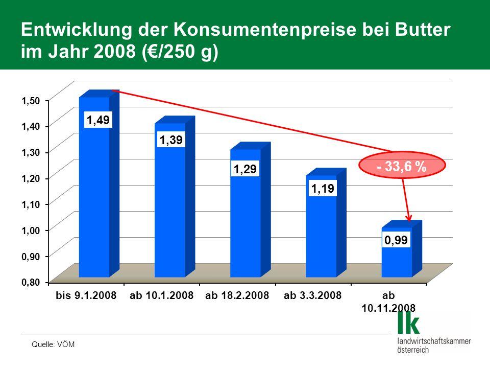 Entwicklung der Konsumentenpreise bei Butter im Jahr 2008 (€/250 g) Quelle: VÖM