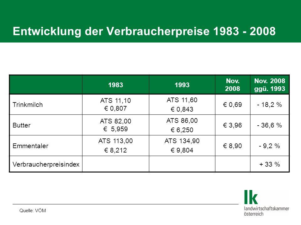 Entwicklung der Verbraucherpreise 1983 - 2008 19831993 Nov. 2008 Nov. 2008 ggü. 1993 Trinkmilch ATS 11,10 € 0,807 ATS 11,60 € 0,843 € 0,69- 18,2 % But