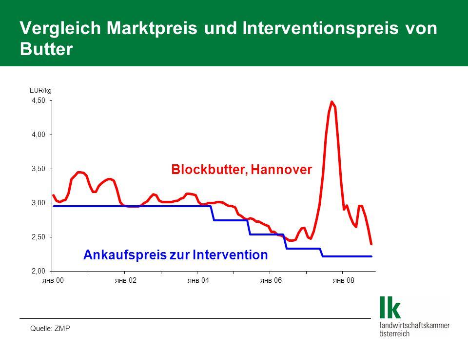 Vergleich Marktpreis und Interventionspreis von Butter Quelle: ZMP