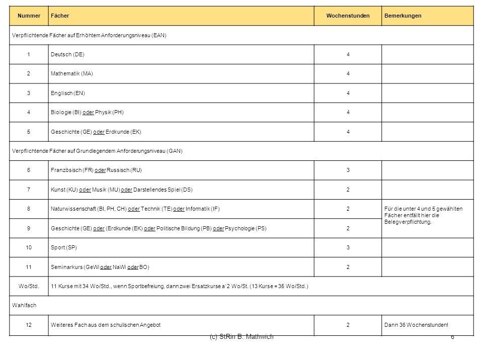 6 Nummer Fächer Wochenstunden Bemerkungen Verpflichtende Fächer auf Erhöhtem Anforderungsniveau (EAN) 1 Deutsch (DE) 4 2 Mathematik (MA) 4 3 Englisch (EN) 4 4 Biologie (BI) oder Physik (PH) 4 5 Geschichte (GE) oder Erdkunde (EK) 4 Verpflichtende Fächer auf Grundlegendem Anforderungsniveau (GAN) 6 Französisch (FR) oder Russisch (RU) 3 7 Kunst (KU) oder Musik (MU) oder Darstellendes Spiel (DS) 2 8 Naturwissenschaft (BI, PH, CH) oder Technik (TE) oder Informatik (IF) 2 Für die unter 4 und 5 gewählten Fächer entfällt hier die Belegverpflichtung.