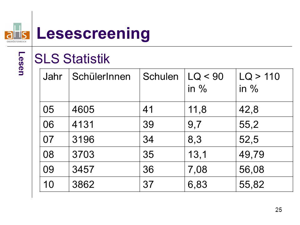 25 Lesescreening SLS Statistik JahrSchülerInnenSchulenLQ < 90 in % LQ > 110 in % 0546054111,842,8 064131399,755,2 073196348,352,5 0837033513,149,79 09