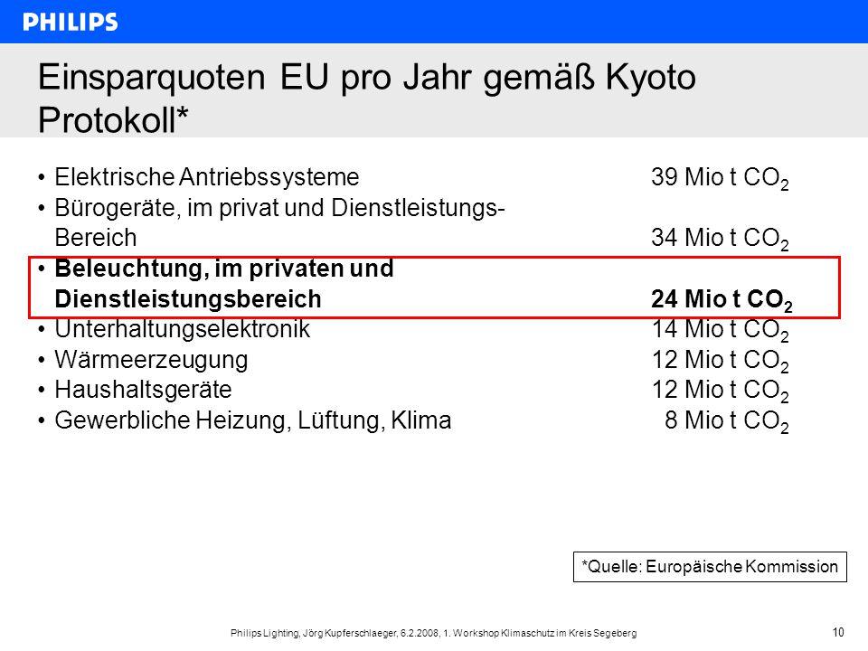 Philips Lighting, Jörg Kupferschlaeger, 6.2.2008, 1. Workshop Klimaschutz im Kreis Segeberg 10 *Quelle: Europäische Kommission Einsparquoten EU pro Ja