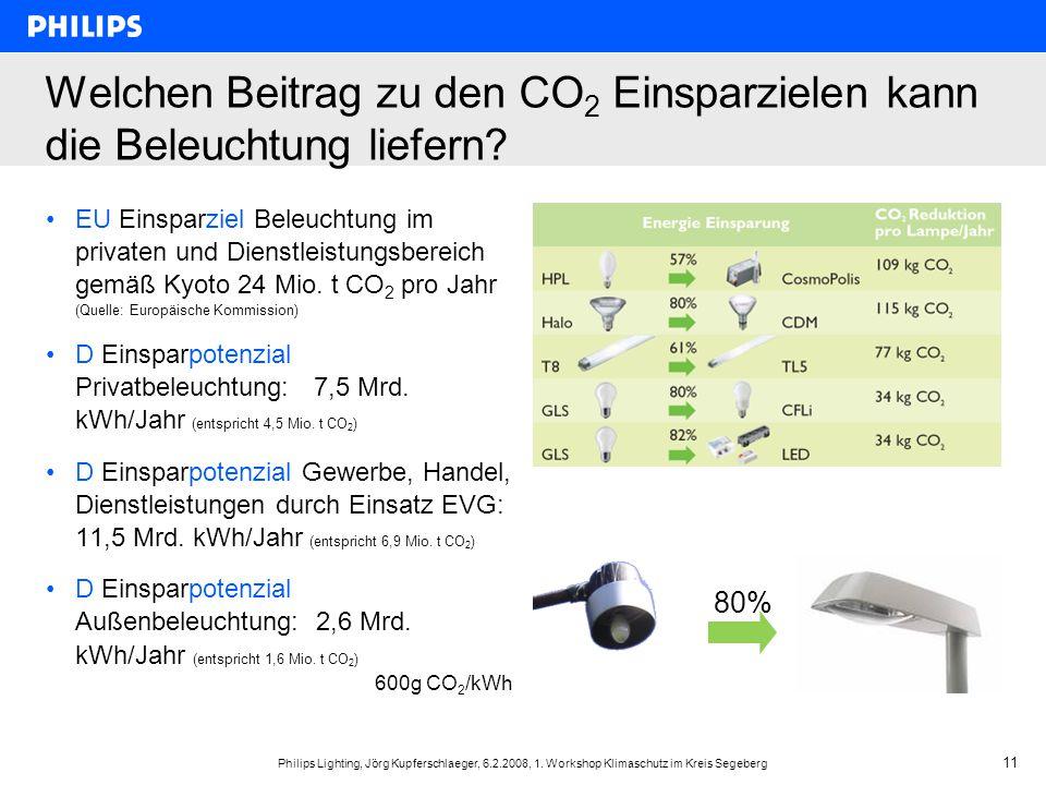 Philips Lighting, Jörg Kupferschlaeger, 6.2.2008, 1. Workshop Klimaschutz im Kreis Segeberg 11 Welchen Beitrag zu den CO 2 Einsparzielen kann die Bele