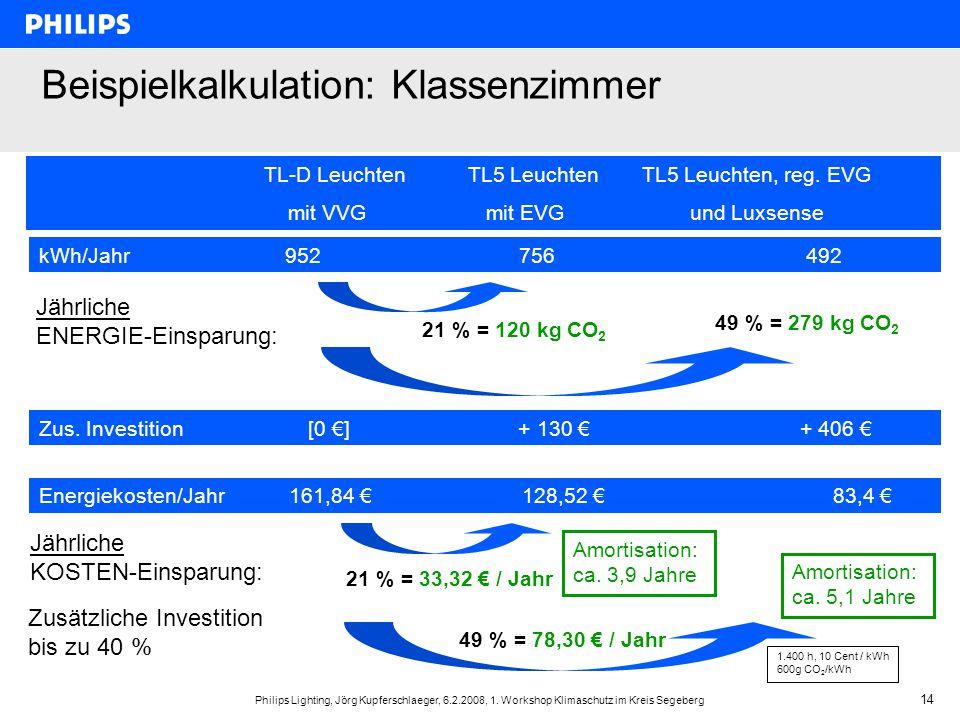 Philips Lighting, Jörg Kupferschlaeger, 6.2.2008, 1. Workshop Klimaschutz im Kreis Segeberg 14 Zusätzliche Investition bis zu 40 % Zus. Investition [0