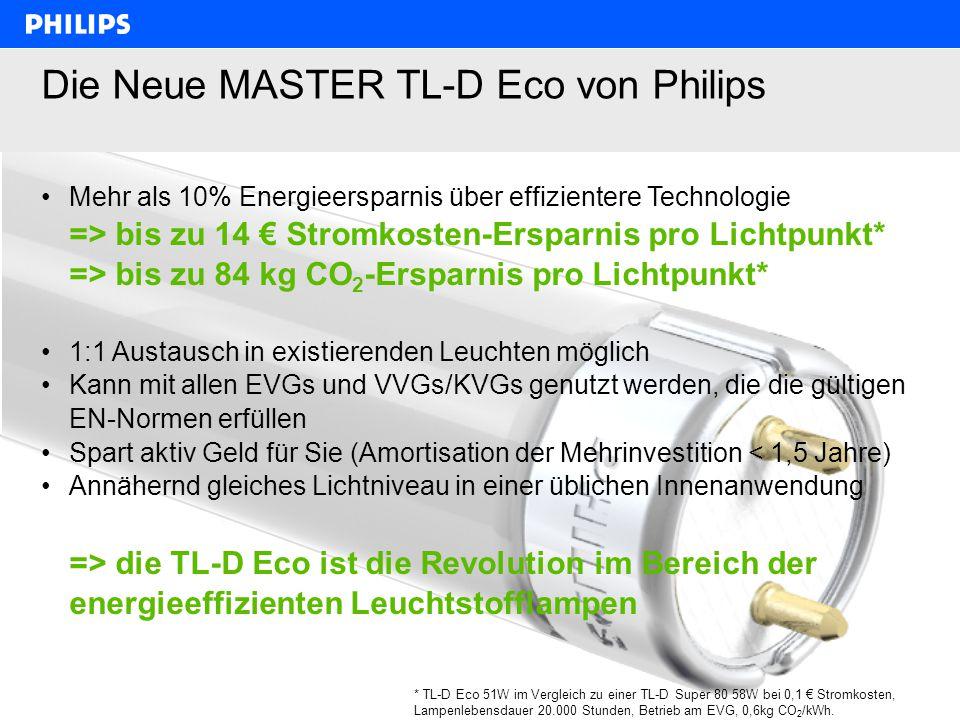 Philips Lighting, Jörg Kupferschlaeger, 6.2.2008, 1. Workshop Klimaschutz im Kreis Segeberg 15 Die Neue MASTER TL-D Eco von Philips Mehr als 10% Energ