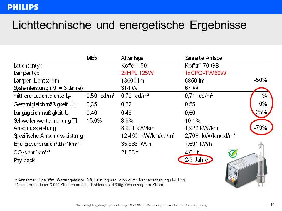 Philips Lighting, Jörg Kupferschlaeger, 6.2.2008, 1. Workshop Klimaschutz im Kreis Segeberg 19 Lichttechnische und energetische Ergebnisse ( * ) Annah
