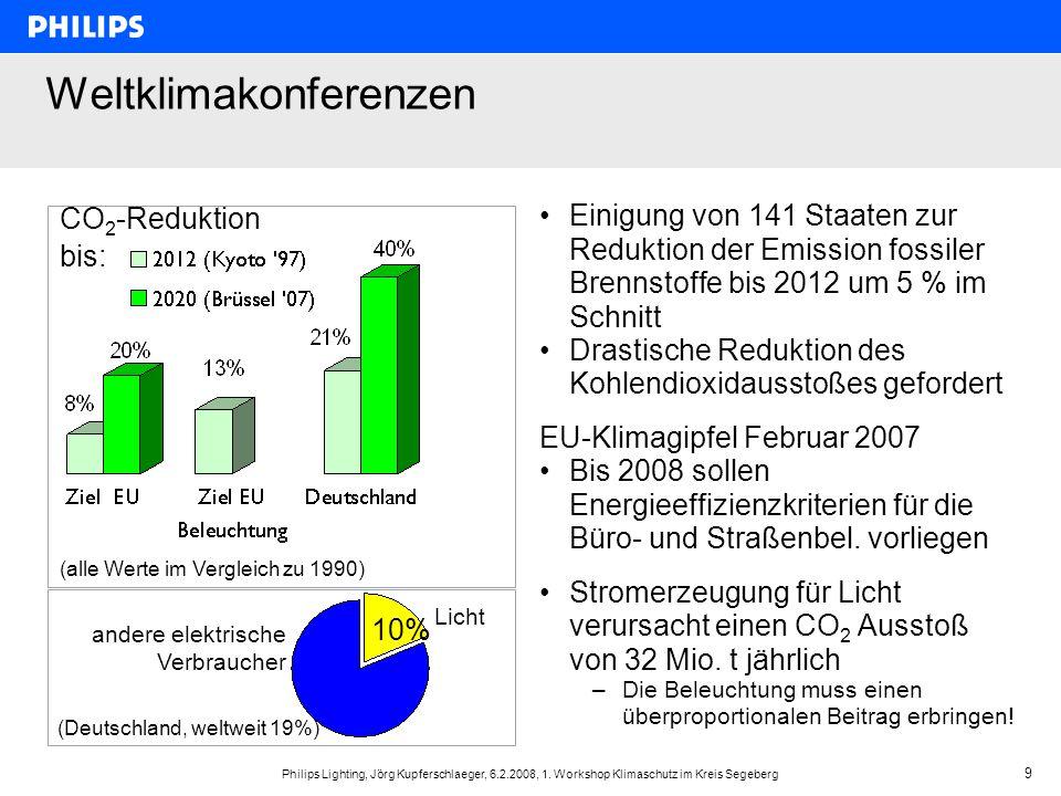 Philips Lighting, Jörg Kupferschlaeger, 6.2.2008, 1. Workshop Klimaschutz im Kreis Segeberg 9 Weltklimakonferenzen Einigung von 141 Staaten zur Redukt
