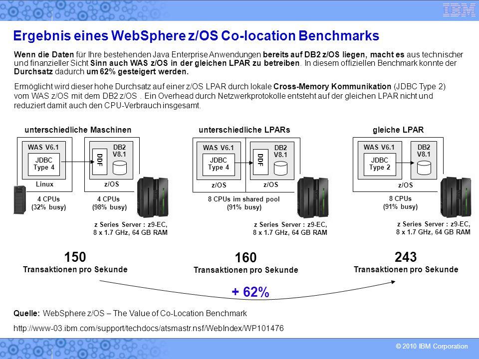 © 2010 IBM Corporation WAS V6.1 JDBC Type 4 Linux DB2 V8.1 DDF z/OS 4 CPUs (32% busy) 4 CPUs (98% busy) z Series Server : z9-EC, 8 x 1.7 GHz, 64 GB RAM DB2 V8.1 DDF z/OS 8 CPUs im shared pool (91% busy) z Series Server : z9-EC, 8 x 1.7 GHz, 64 GB RAM WAS V6.1 JDBC Type 4 z/OS DB2 V8.1 z/OS 8 CPUs (91% busy) z Series Server : z9-EC, 8 x 1.7 GHz, 64 GB RAM WAS V6.1 JDBC Type 2 unterschiedliche Maschinenunterschiedliche LPARsgleiche LPAR 150 Transaktionen pro Sekunde 160 Transaktionen pro Sekunde 243 Transaktionen pro Sekunde Wenn die Daten für Ihre bestehenden Java Enterprise Anwendungen bereits auf DB2 z/OS liegen, macht es aus technischer und finanzieller Sicht Sinn auch WAS z/OS in der gleichen LPAR zu betreiben.