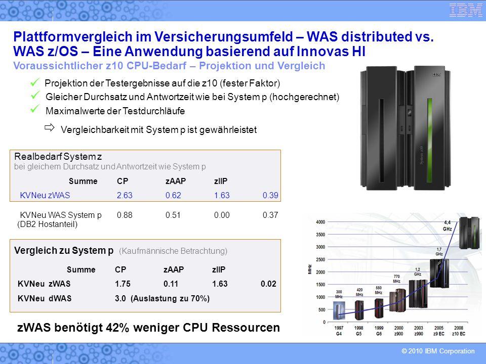 © 2010 IBM Corporation Voraussichtlicher z10 CPU-Bedarf – Projektion und Vergleich Projektion der Testergebnisse auf die z10 (fester Faktor) SummeCPzAAPzIIP KVNeu zWAS 2.630.621.630.39 SummeCPzAAPzIIP KVNeu zWAS 1.750.111.630.02 KVNeu dWAS 3.0 (Auslastung zu 70%) Vergleich zu System p (Kaufmännische Betrachtung) Realbedarf System z bei gleichem Durchsatz und Antwortzeit wie System p KVNeu WAS System p0.880.510.000.37 (DB2 Hostanteil) Gleicher Durchsatz und Antwortzeit wie bei System p (hochgerechnet) Maximalwerte der Testdurchläufe Vergleichbarkeit mit System p ist gewährleistet  zWAS benötigt 42% weniger CPU Ressourcen Plattformvergleich im Versicherungsumfeld – WAS distributed vs.