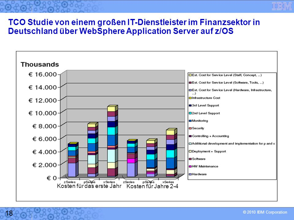 © 2010 IBM Corporation 18 Kosten für das erste Jahr Kosten für Jahre 2-4 TCO Studie von einem großen IT-Dienstleister im Finanzsektor in Deutschland über WebSphere Application Server auf z/OS