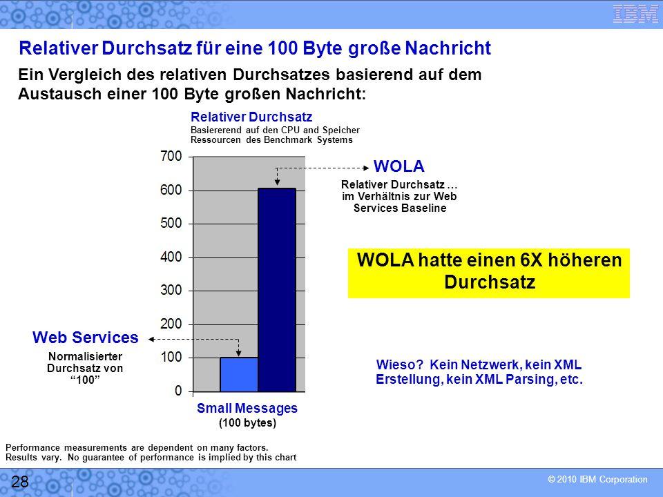© 2010 IBM Corporation 28 Relativer Durchsatz für eine 100 Byte große Nachricht Ein Vergleich des relativen Durchsatzes basierend auf dem Austausch einer 100 Byte großen Nachricht: Small Messages (100 bytes) Relativer Durchsatz Basiererend auf den CPU and Speicher Ressourcen des Benchmark Systems Web Services Normalisierter Durchsatz von 100 WOLA Relativer Durchsatz … im Verhältnis zur Web Services Baseline WOLA hatte einen 6X höheren Durchsatz Wieso.