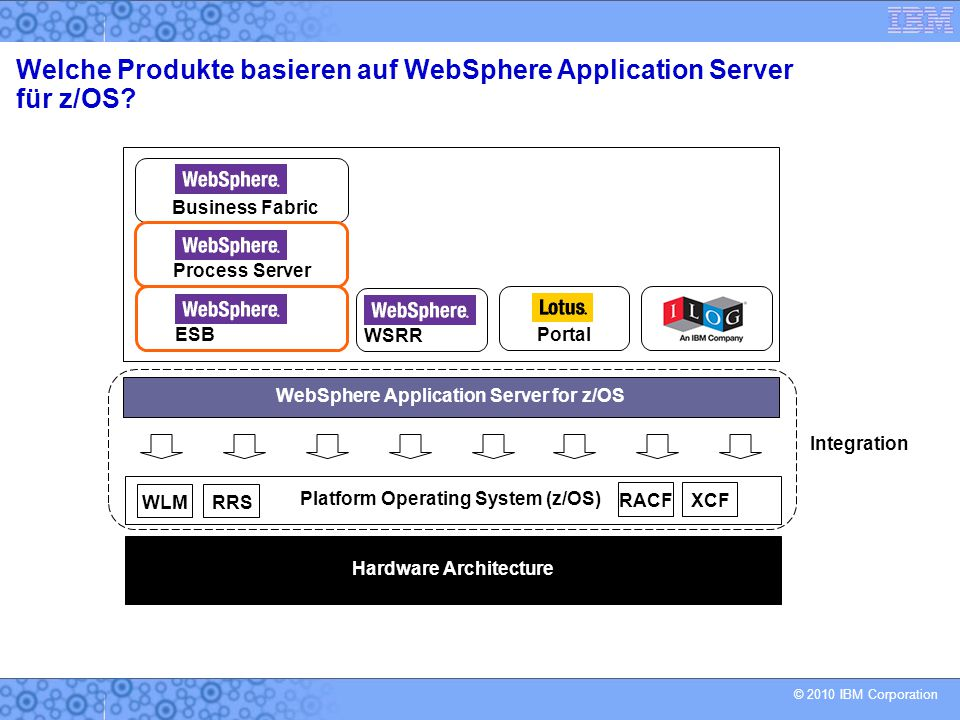 © 2010 IBM Corporation Hardware Architecture WebSphere Application Server for z/OS Platform Operating System (z/OS) Integration Business Fabric WSRR P