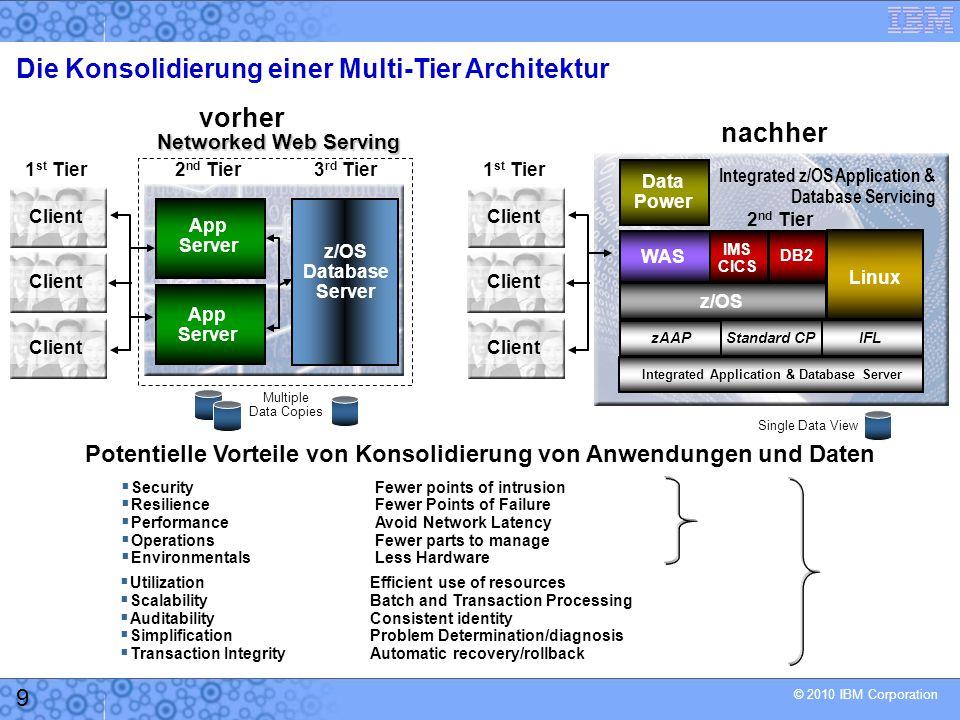 © 2010 IBM Corporation 10 Präsentations- logik Geschäfts- logik Daten - logik DB2  Der Effect der Verlagerung von Geschäftslogik zu den Daten auf z/OS: um 77% reduziert –Die durchschnittliche CPU-Zeit pro EJB Transaktion wurde um 77% reduziert.