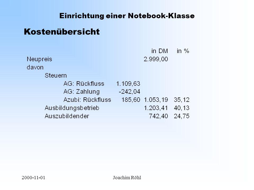 2000-11-01Joachim Röhl Einrichtung einer Notebook-Klasse Kostenübersicht