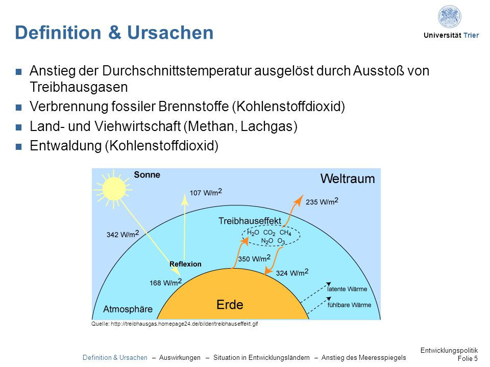 Universität Trier Definition & Ursachen Anstieg der Durchschnittstemperatur ausgelöst durch Ausstoß von Treibhausgasen Verbrennung fossiler Brennstoffe (Kohlenstoffdioxid) Land- und Viehwirtschaft (Methan, Lachgas) Entwaldung (Kohlenstoffdioxid) Quelle: http://treibhausgas.homepage24.de/bilder/treibhauseffekt.gif Definition & Ursachen – Auswirkungen – Situation in Entwicklungsländern – Anstieg des Meeresspiegels Entwicklungspolitik Folie 5