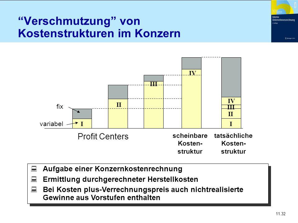 """11.32 """"Verschmutzung"""" von Kostenstrukturen im Konzern scheinbare Kosten- struktur tatsächliche Kosten- struktur Profit Centers variabel fix I II III I"""