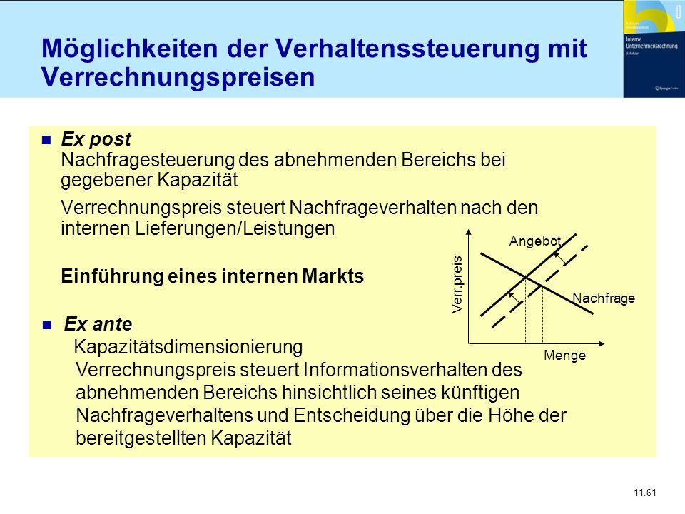 11.61 Möglichkeiten der Verhaltenssteuerung mit Verrechnungspreisen n Ex post Nachfragesteuerung des abnehmenden Bereichs bei gegebener Kapazität Verr