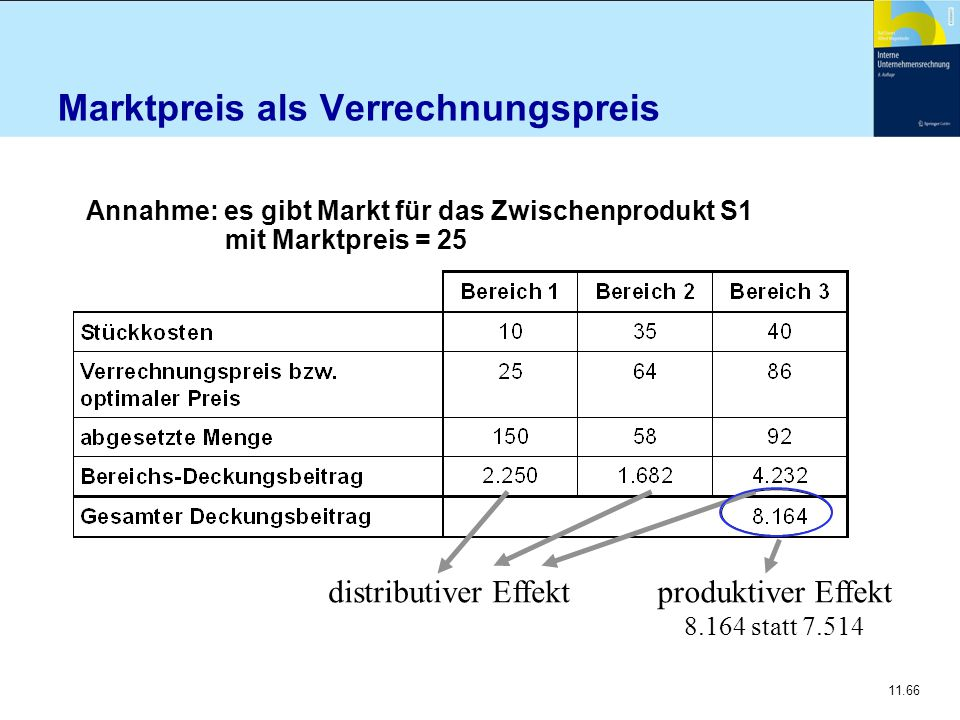 11.66 Marktpreis als Verrechnungspreis Annahme: es gibt Markt für das Zwischenprodukt S1 mit Marktpreis = 25 distributiver Effektproduktiver Effekt 8.