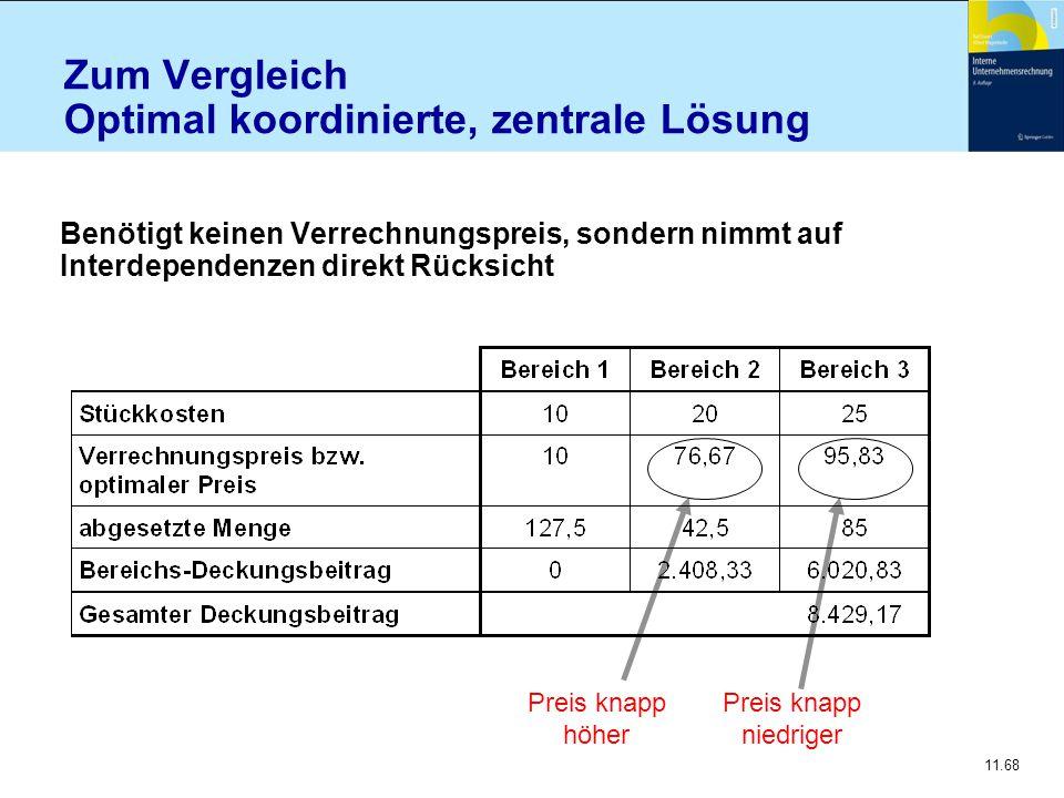 11.68 Zum Vergleich Optimal koordinierte, zentrale Lösung Benötigt keinen Verrechnungspreis, sondern nimmt auf Interdependenzen direkt Rücksicht Preis