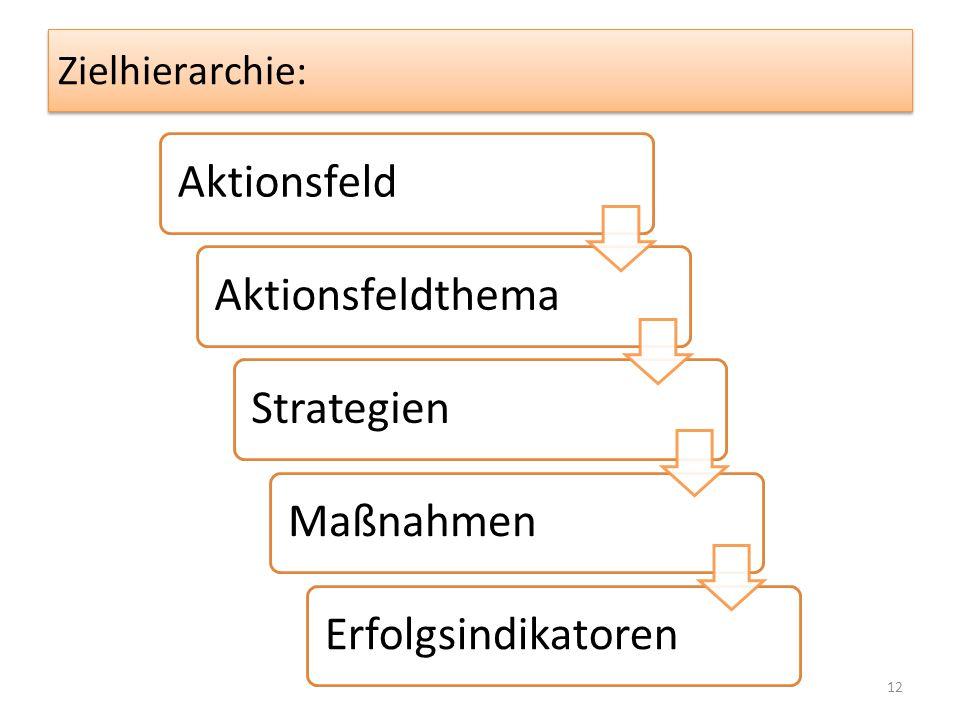 Zielhierarchie: AktionsfeldAktionsfeldthemaStrategienMaßnahmenErfolgsindikatoren 12