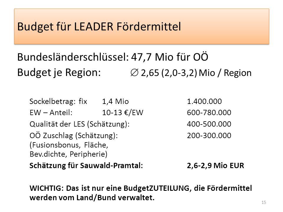 Budget für LEADER Fördermittel Bundesländerschlüssel: 47,7 Mio für OÖ Budget je Region:  2,65 (2,0-3,2) Mio / Region Sockelbetrag: fix1,4 Mio1.400.000 EW – Anteil: 10-13 €/EW600-780.000 Qualität der LES (Schätzung):400-500.000 OÖ Zuschlag (Schätzung):200-300.000 (Fusionsbonus, Fläche, Bev.dichte, Peripherie) Schätzung für Sauwald-Pramtal:2,6-2,9 Mio EUR WICHTIG: Das ist nur eine BudgetZUTEILUNG, die Fördermittel werden vom Land/Bund verwaltet.
