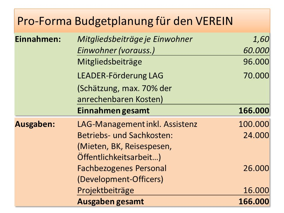 Pro-Forma Budgetplanung für den VEREIN 16