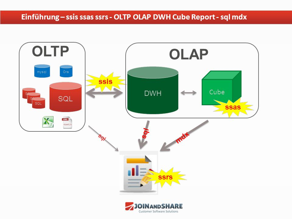 Youtube Videos Video: OLAP Reports (Einführung) Creating Basic Reports from an SQL Server Analysis Services https://www.youtube.com/watch?v=pQxkoTsT19w Inhalt SQL Server Report Builder (User Tool) OLAP Cube SSRS - Lernmaterial mdx