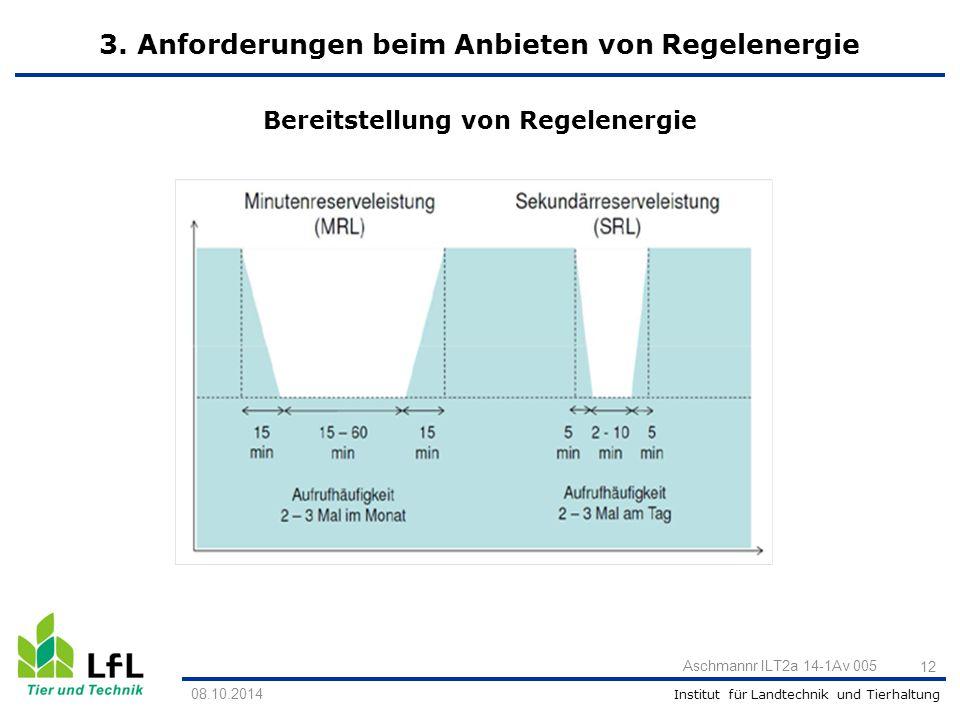 Institut für Landtechnik und Tierhaltung Aschmannr ILT2a 14-1Av 005 12 Bereitstellung von Regelenergie 08.10.2014 3. Anforderungen beim Anbieten von R