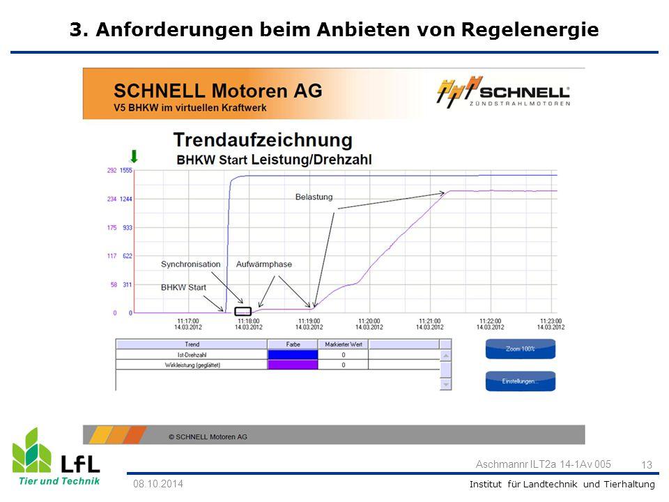 Institut für Landtechnik und Tierhaltung 13 Aschmannr ILT2a 14-1Av 005 08.10.2014 3. Anforderungen beim Anbieten von Regelenergie