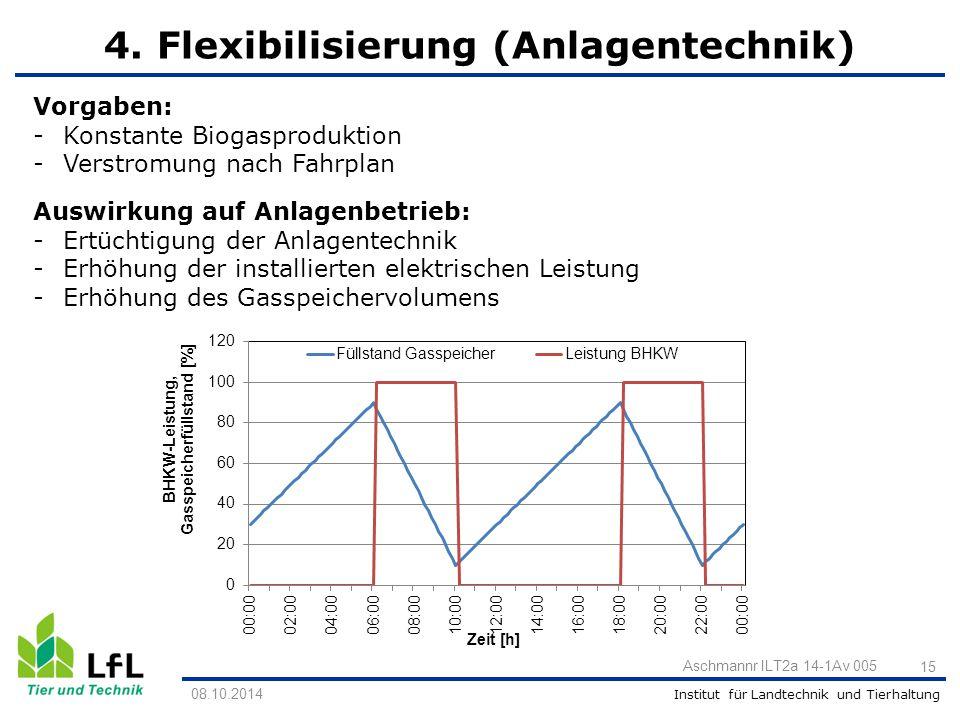Institut für Landtechnik und Tierhaltung 15 Aschmannr ILT2a 14-1Av 005 Vorgaben: -Konstante Biogasproduktion -Verstromung nach Fahrplan Auswirkung auf