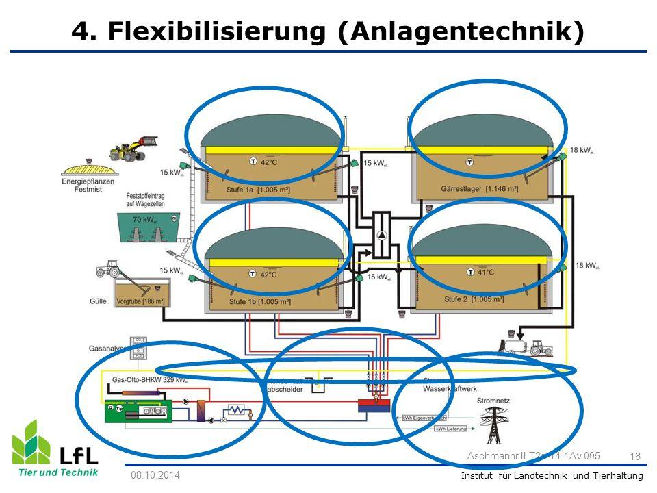 Institut für Landtechnik und Tierhaltung 08.10.2014 Aschmannr ILT2a 14-1Av 005 16 4. Flexibilisierung (Anlagentechnik)