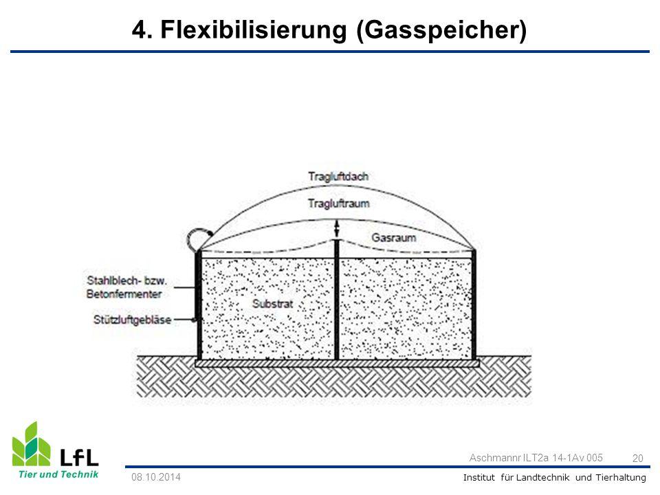 Institut für Landtechnik und Tierhaltung 20 Aschmannr ILT2a 14-1Av 005 4. Flexibilisierung (Gasspeicher) 08.10.2014