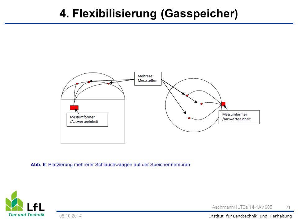 Institut für Landtechnik und Tierhaltung Aschmannr ILT2a 14-1Av 005 21 08.10.2014 4. Flexibilisierung (Gasspeicher)