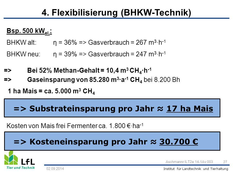 Institut für Landtechnik und Tierhaltung Bsp. 500 kW el. : BHKW alt: η = 36% => Gasverbrauch = 267 m 3 ∙h -1 BHKW neu: η = 39% => Gasverbrauch = 247 m