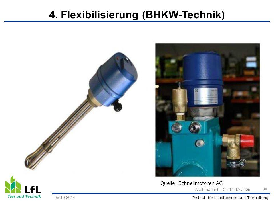 Institut für Landtechnik und Tierhaltung Quelle: Schnellmotoren AG 28 Aschmannr ILT2a 14-1Av 005 08.10.2014 4. Flexibilisierung (BHKW-Technik)