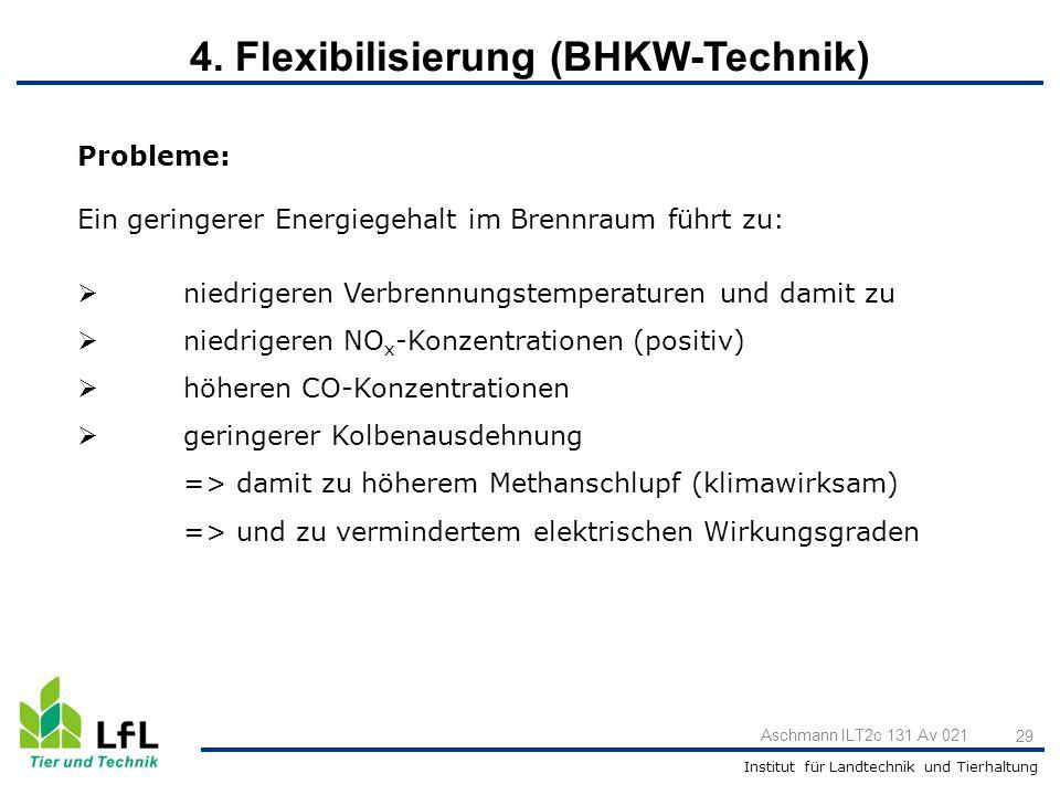 Institut für Landtechnik und Tierhaltung Aschmann ILT2c 131 Av 021 29 Probleme: Ein geringerer Energiegehalt im Brennraum führt zu:  niedrigeren Verb