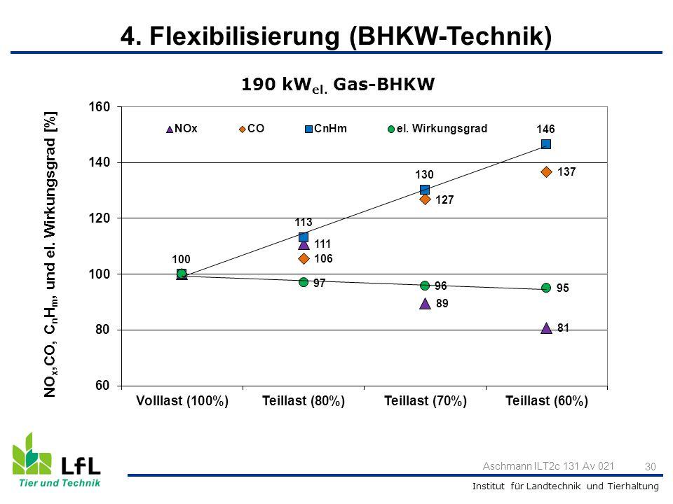 Institut für Landtechnik und Tierhaltung 30 Aschmann ILT2c 131 Av 021 190 kW el. Gas-BHKW 4. Flexibilisierung (BHKW-Technik)