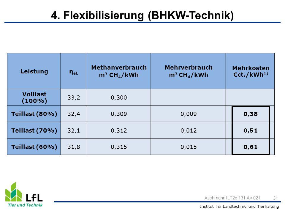 Institut für Landtechnik und Tierhaltung Aschmann ILT2c 131 Av 021 31 Leistungη el. Methanverbrauch m 3 CH 4 /kWh Mehrverbrauch m 3 CH 4 /kWh Mehrkost