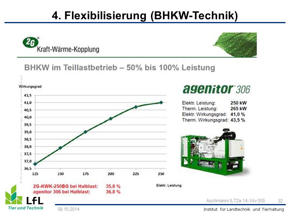 Institut für Landtechnik und Tierhaltung Grotholt 2013 Aschmannr ILT2a 14-1Av 005 32 08.10.2014 4. Flexibilisierung (BHKW-Technik)
