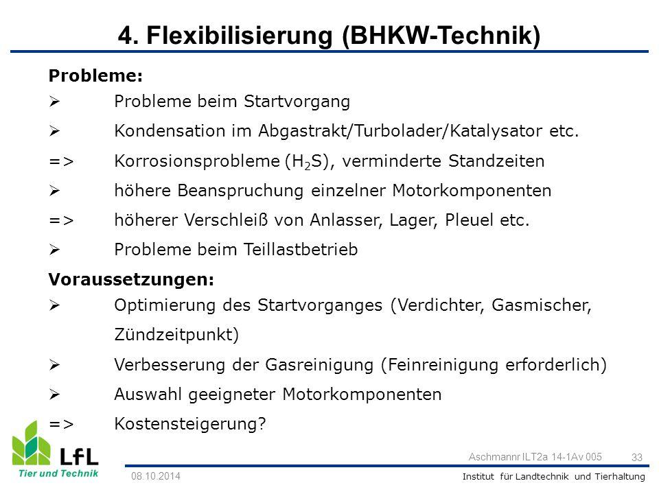 Institut für Landtechnik und Tierhaltung Aschmannr ILT2a 14-1Av 005 33 08.10.2014 Probleme:  Probleme beim Startvorgang  Kondensation im Abgastrakt/