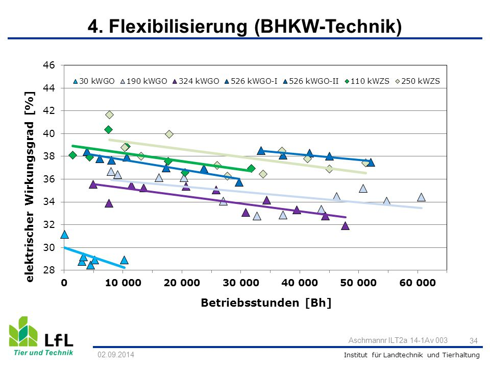 Institut für Landtechnik und Tierhaltung 02.09.2014 Aschmannr ILT2a 14-1Av 003 34 4. Flexibilisierung (BHKW-Technik)