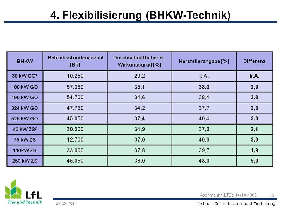 Institut für Landtechnik und Tierhaltung 35 Aschmannr ILT2a 14-1Av 003 02.09.2014 4. Flexibilisierung (BHKW-Technik)