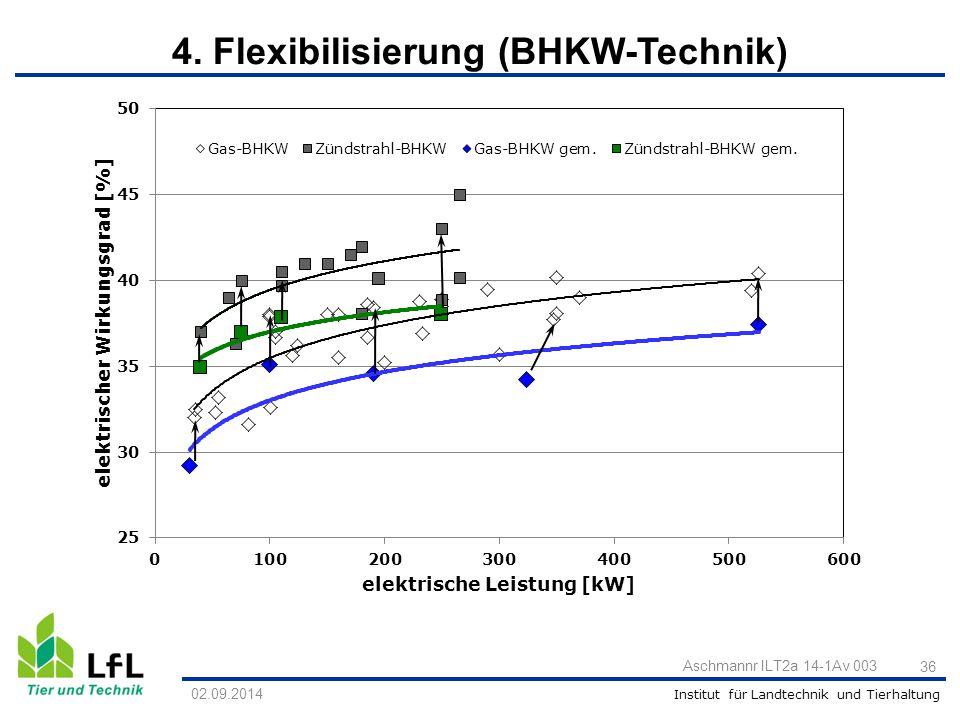 Institut für Landtechnik und Tierhaltung 36 Aschmannr ILT2a 14-1Av 003 02.09.2014 4. Flexibilisierung (BHKW-Technik)