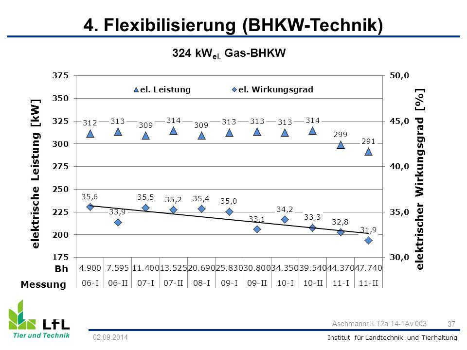 Institut für Landtechnik und Tierhaltung 02.09.2014 Aschmannr ILT2a 14-1Av 003 37 Bh Messung 324 kW el. Gas-BHKW 4. Flexibilisierung (BHKW-Technik)
