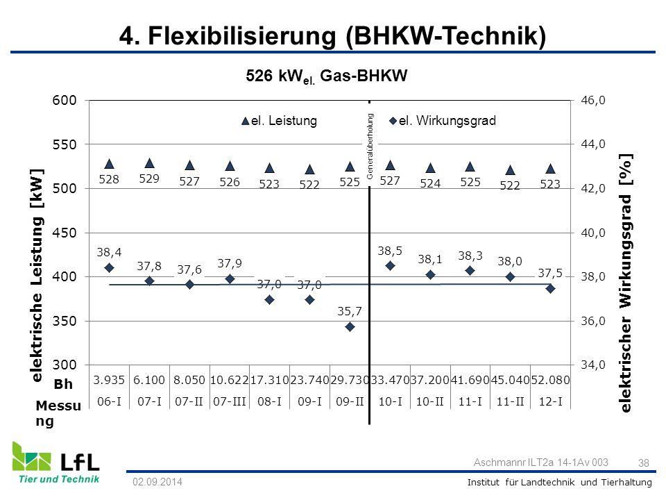 Institut für Landtechnik und Tierhaltung 02.09.2014 Aschmannr ILT2a 14-1Av 003 38 526 kW el. Gas-BHKW 4. Flexibilisierung (BHKW-Technik)