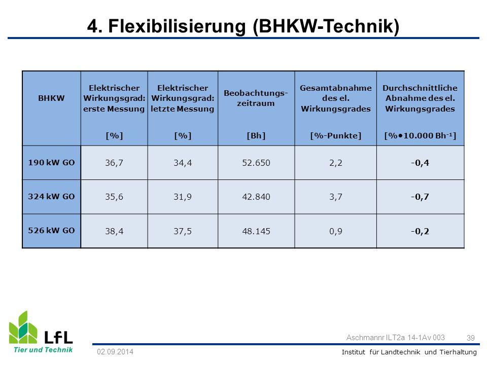 Institut für Landtechnik und Tierhaltung Aschmannr ILT2a 14-1Av 003 39 BHKW Elektrischer Wirkungsgrad: erste Messung Elektrischer Wirkungsgrad: letzte